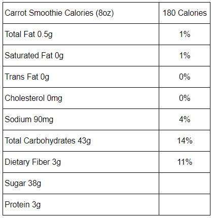 Thành phần dinh dưỡng trong 1 ly sinh tố cà rốt