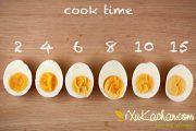 Cách luộc trứng đạt độ chín chuẩn và đảm bảo dinh dưỡng